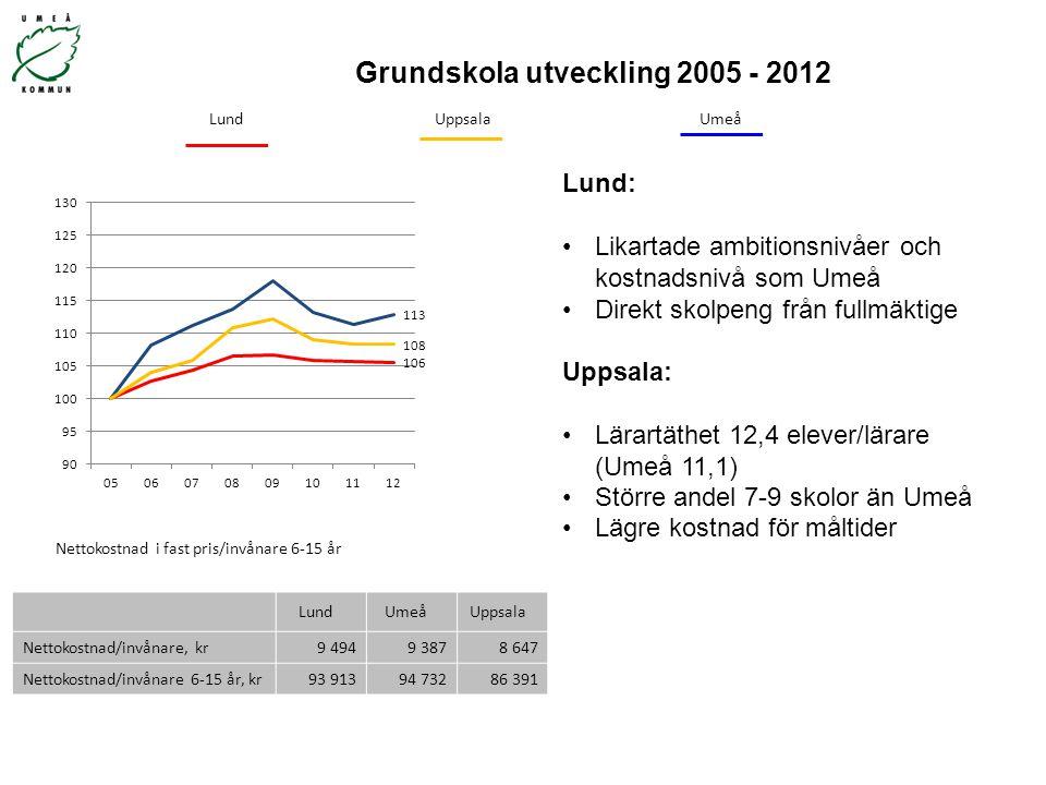 Grundskola utveckling 2005 - 2012 LundUmeåUppsala Nettokostnad/invånare, kr 9 4949 3878 647 Nettokostnad/invånare 6-15 år, kr 93 91394 73286 391 Netto