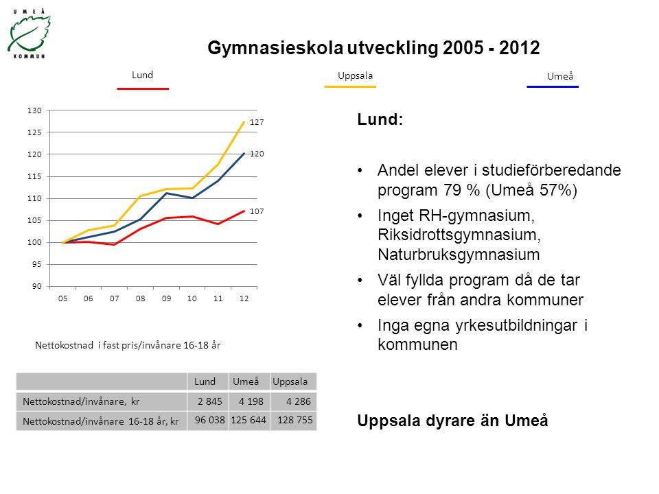 Gymnasieskola utveckling 2005 - 2012 LundUmeåUppsala Nettokostnad/invånare, kr 2 8454 1984 286 Nettokostnad/invånare 16-18 år, kr 96 038125 644128 755