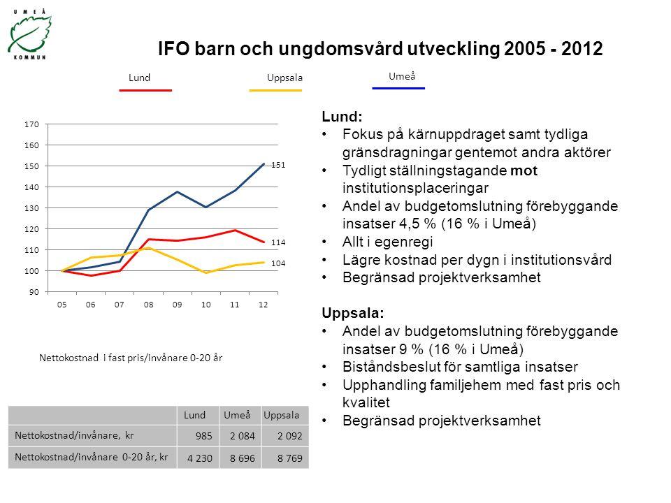 IFO barn och ungdomsvård utveckling 2005 - 2012 LundUmeåUppsala Nettokostnad/invånare, kr 9852 0842 092 Nettokostnad/invånare 0-20 år, kr 4 2308 6968