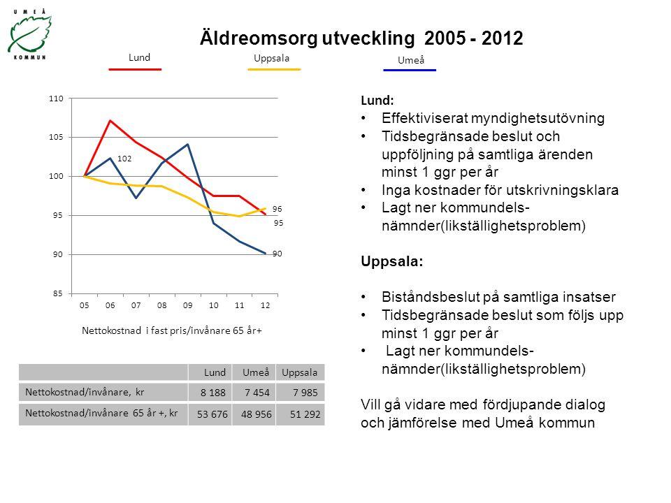 Äldreomsorg utveckling 2005 - 2012 Nettokostnad i fast pris/invånare 65 år+ Uppsala Umeå Lund: Effektiviserat myndighetsutövning Tidsbegränsade beslut