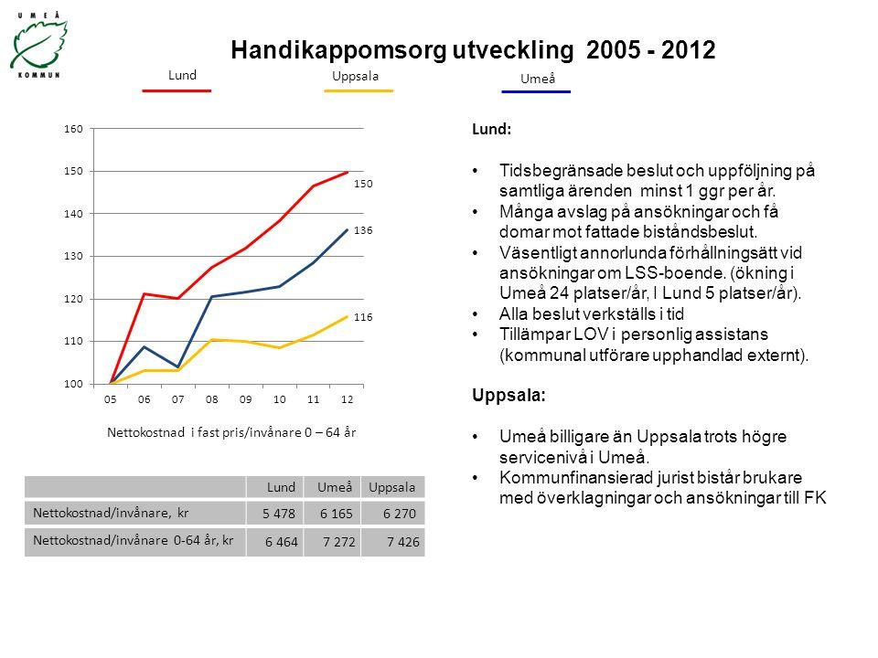 Handikappomsorg utveckling 2005 - 2012 Nettokostnad i fast pris/invånare 0 – 64 år Uppsala Umeå Lund: Tidsbegränsade beslut och uppföljning på samtlig