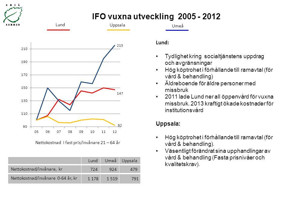 IFO vuxna utveckling 2005 - 2012 Nettokostnad i fast pris/invånare 21 – 64 år Uppsala Umeå Lund: Tydlighet kring socialtjänstens uppdrag och avgränsni