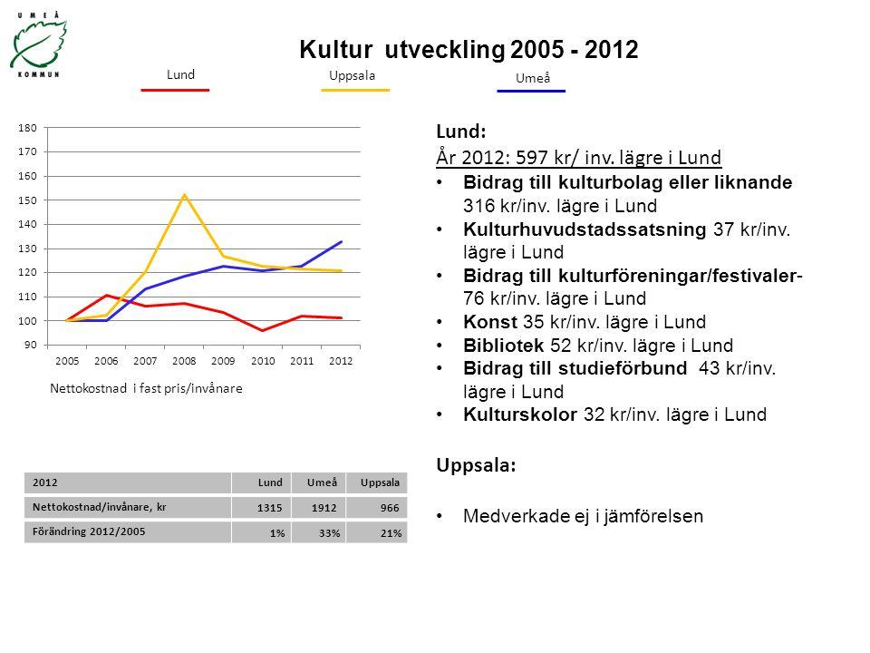 Kultur utveckling 2005 - 2012 Nettokostnad i fast pris/invånare Uppsala Umeå Lund: År 2012: 597 kr/ inv. lägre i Lund Bidrag till kulturbolag eller li
