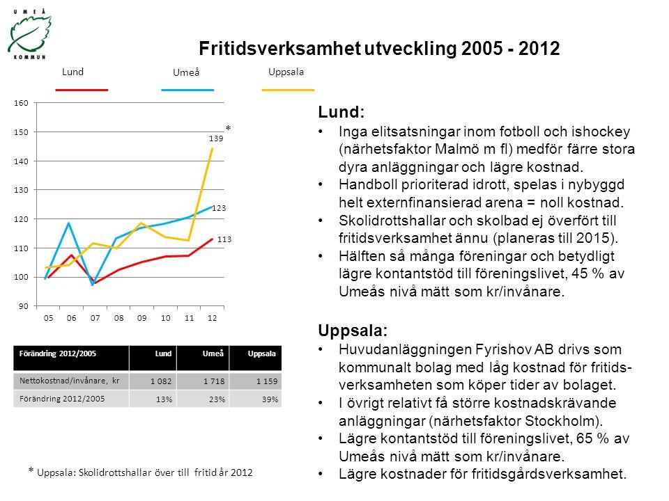Fritidsverksamhet utveckling 2005 - 2012 Förändring 2012/2005LundUmeåUppsala Nettokostnad/invånare, kr 1 0821 7181 159 Förändring 2012/2005 13%23%39%