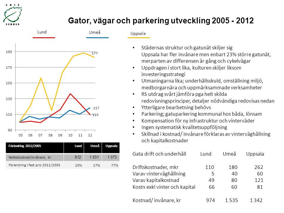 Gator, vägar och parkering utveckling 2005 - 2012 Förändring 2012/2005LundUmeåUppsala Nettokostnad/invånare, kr 8121 6511 075 Förändring i fast pris 2