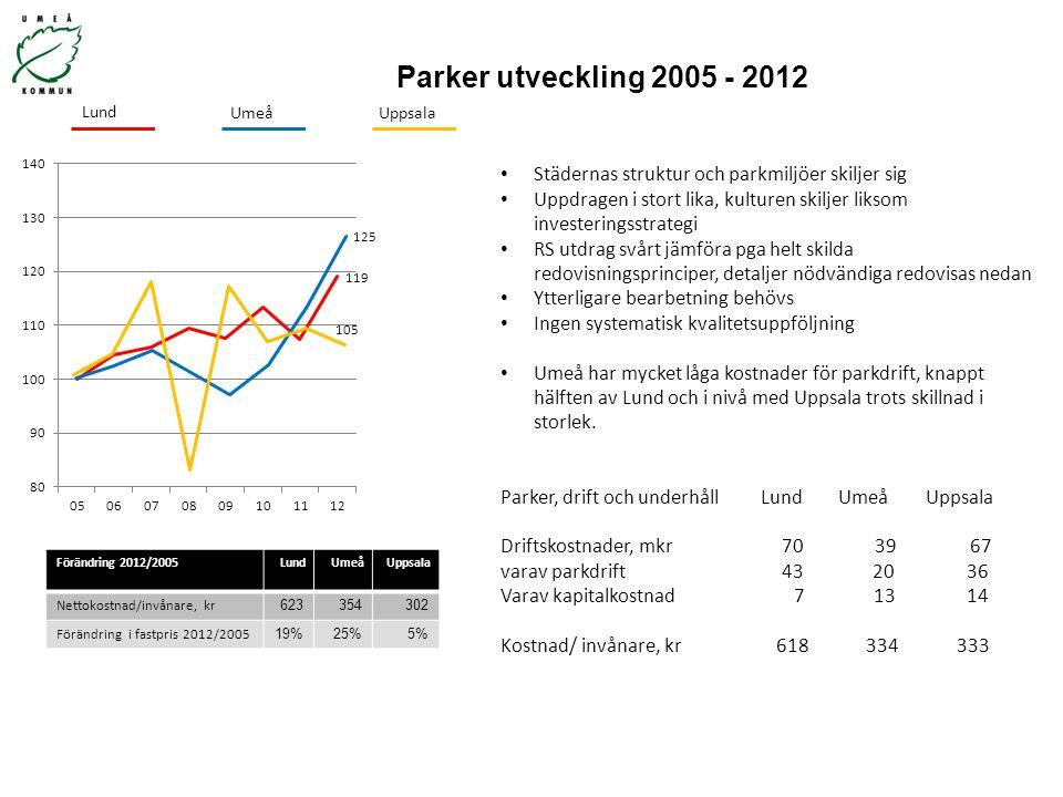 Parker utveckling 2005 - 2012 Förändring 2012/2005LundUmeåUppsala Nettokostnad/invånare, kr 623354302 Förändring i fastpris 2012/2005 19%25%5% Lund Um