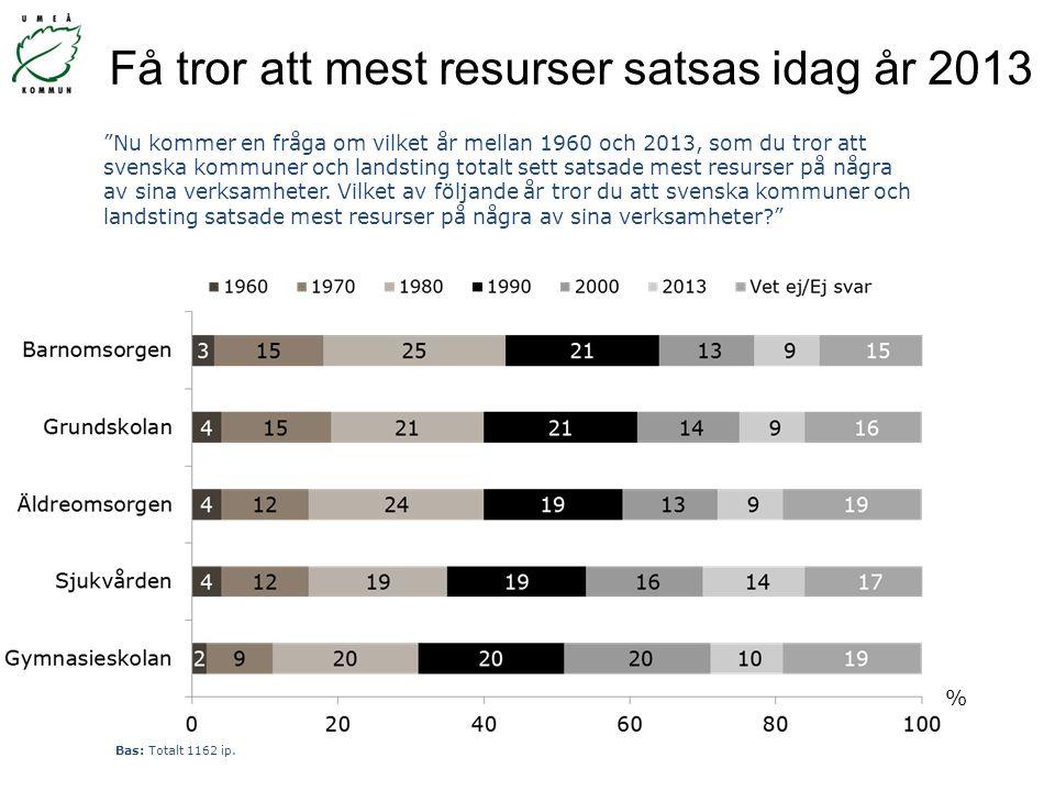 """Få tror att mest resurser satsas idag år 2013 % """"Nu kommer en fråga om vilket år mellan 1960 och 2013, som du tror att svenska kommuner och landsting"""