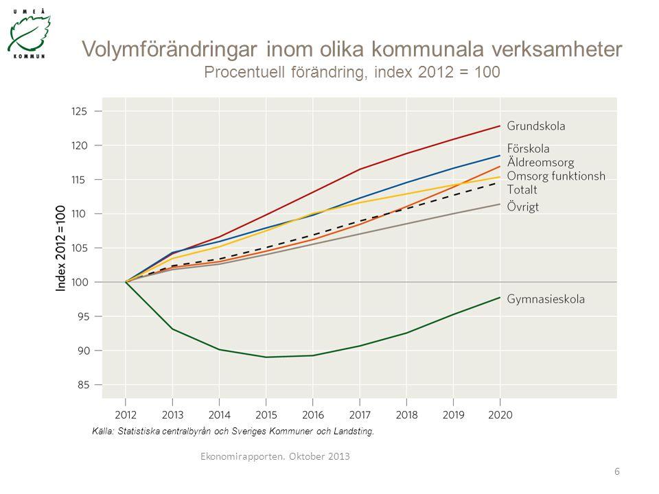Volymförändringar inom olika kommunala verksamheter Procentuell förändring, index 2012 = 100 Ekonomirapporten. Oktober 2013 6 Källa: Statistiska centr
