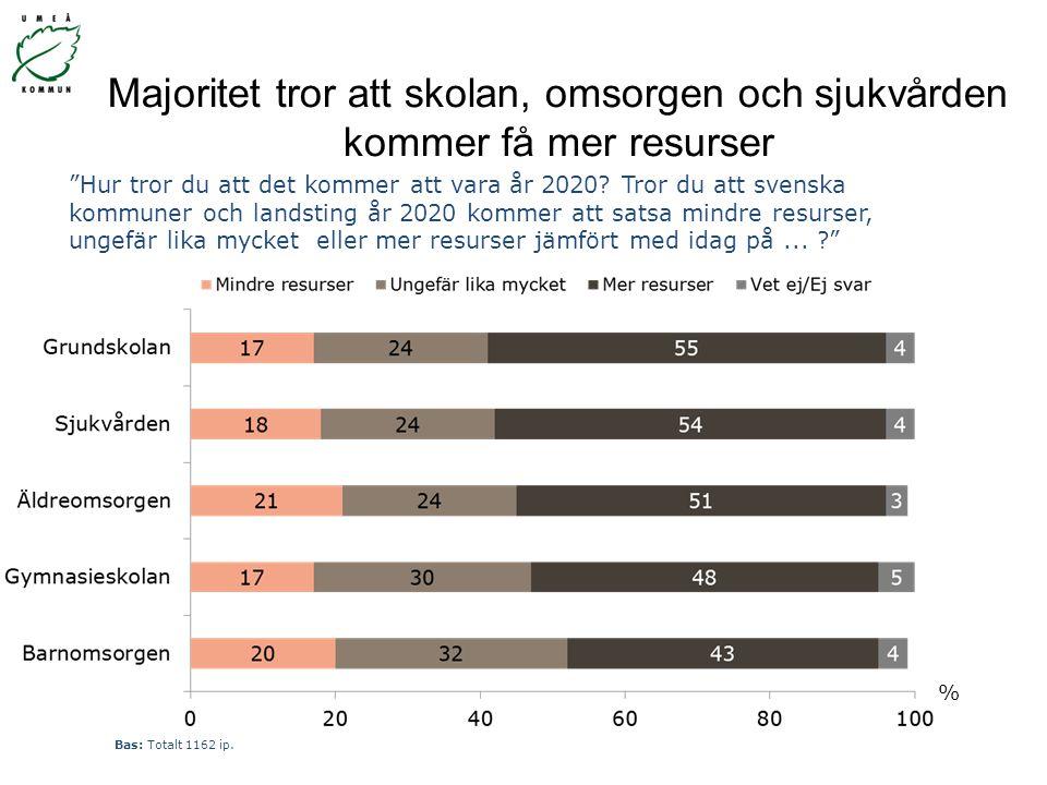 """Majoritet tror att skolan, omsorgen och sjukvården kommer få mer resurser % """"Hur tror du att det kommer att vara år 2020? Tror du att svenska kommuner"""