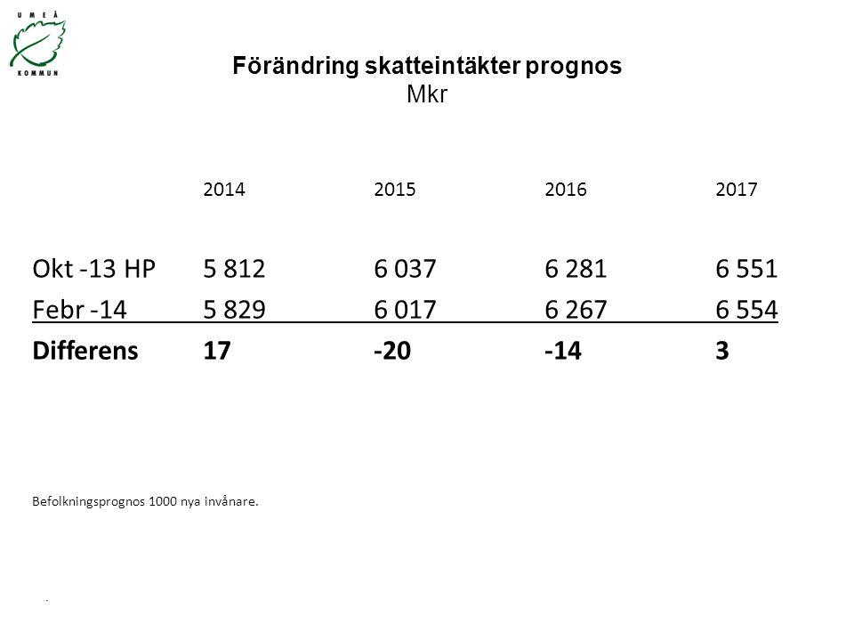 Förändring skatteintäkter prognos Mkr 2014201520162017 Okt -13 HP5 8126 0376 2816 551 Febr -145 8296 0176 2676 554 Differens17-20-143 Befolkningsprogn