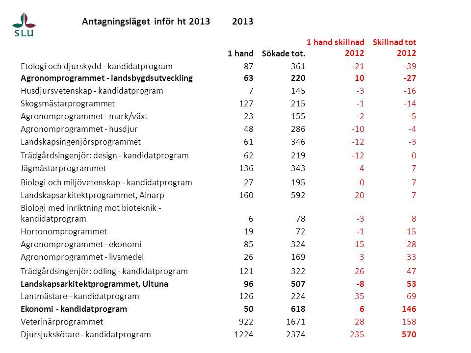SCB:s arbetsmarknadsstatistik yrke Varthän tar de vägen, studenterna.