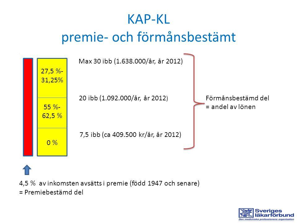 KAP-KL premie- och förmånsbestämt. Max 30 ibb (1.638.000/år, år 2012) 20 ibb (1.092.000/år, år 2012 ) Förmånsbestämd del = andel av lönen 7,5 ibb (ca
