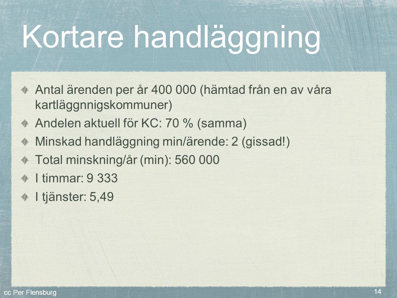 cc Per Flensburg 14 Kortare handläggning Antal ärenden per år 400 000 (hämtad från en av våra kartläggnnigskommuner) Andelen aktuell för KC: 70 % (sam