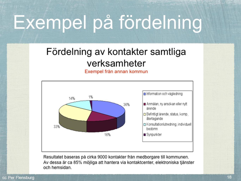 cc Per Flensburg 18 Exempel på fördelning
