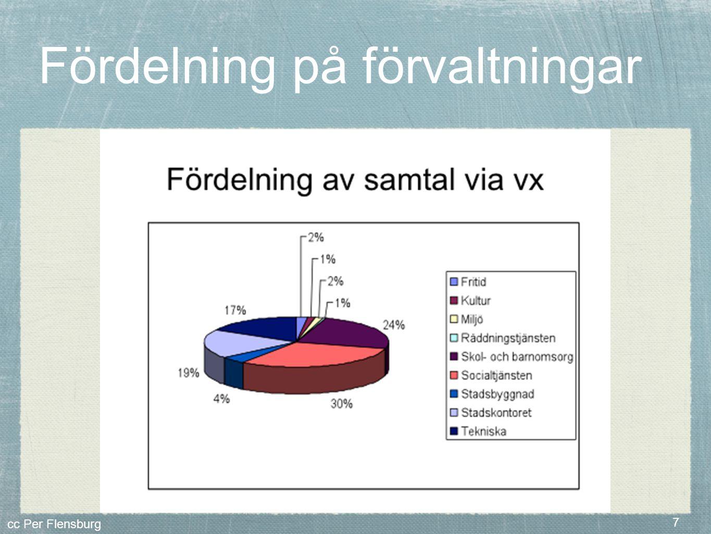 cc Per Flensburg 7 Fördelning på förvaltningar