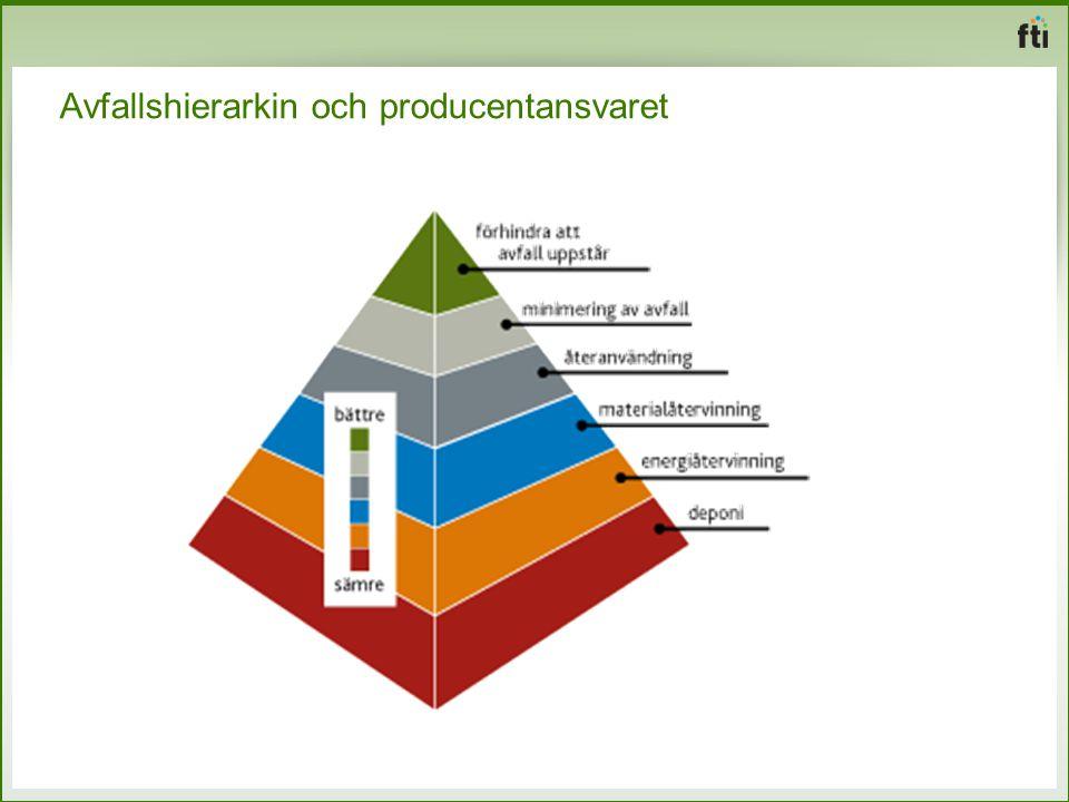 Avfallshierarkin och producentansvaret