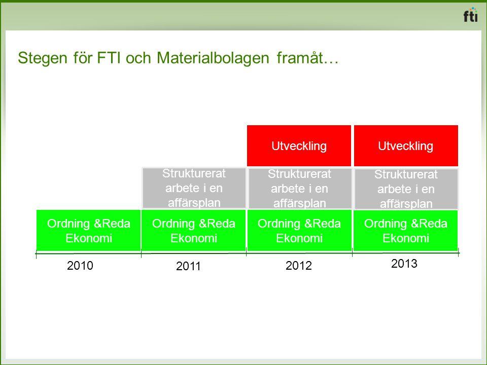 Stegen för FTI och Materialbolagen framåt… Ordning &Reda Ekonomi Ordning &Reda Ekonomi Strukturerat arbete i en affärsplan Utveckling 2011 2012 2013 O