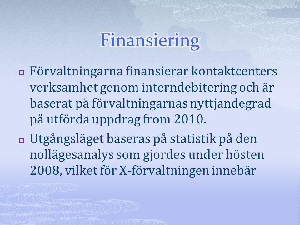  Förvaltningarna finansierar kontaktcenters verksamhet genom interndebitering och är baserat på förvaltningarnas nyttjandegrad på utförda uppdrag from 2010.