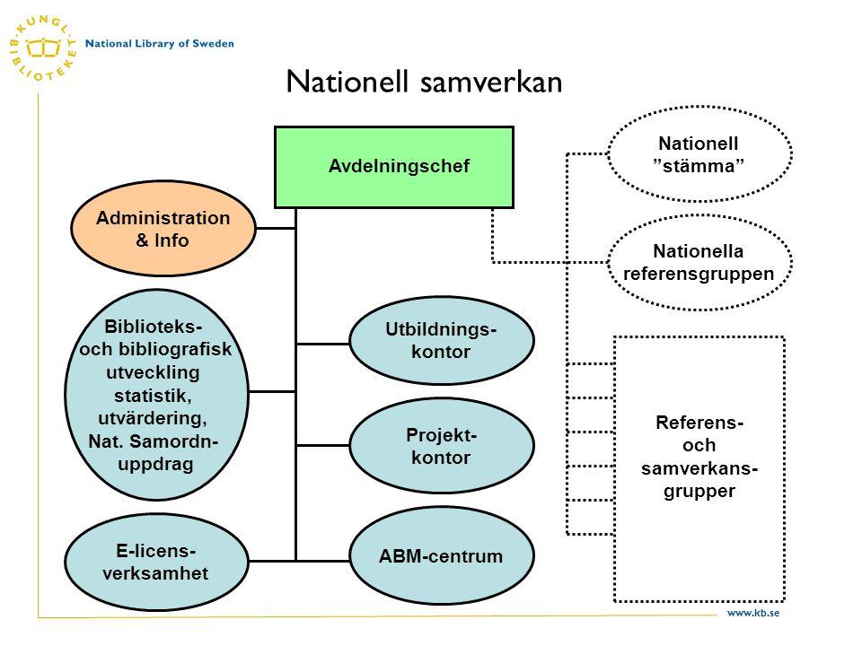 www.kb.se Nationell samverkan Avdelningschef Nationella referensgruppen Administration & Info 1 Biblioteks- och bibliografisk utveckling statistik, utvärdering, Nat.