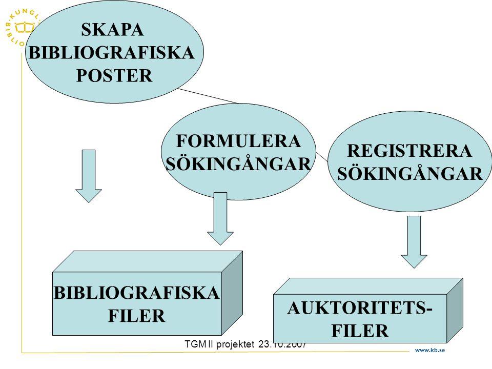 www.kb.se TGM II projektet 23.10.2007 SKAPA BIBLIOGRAFISKA POSTER FORMULERA SÖKINGÅNGAR REGISTRERA SÖKINGÅNGAR BIBLIOGRAFISKA FILER AUKTORITETS- FILER