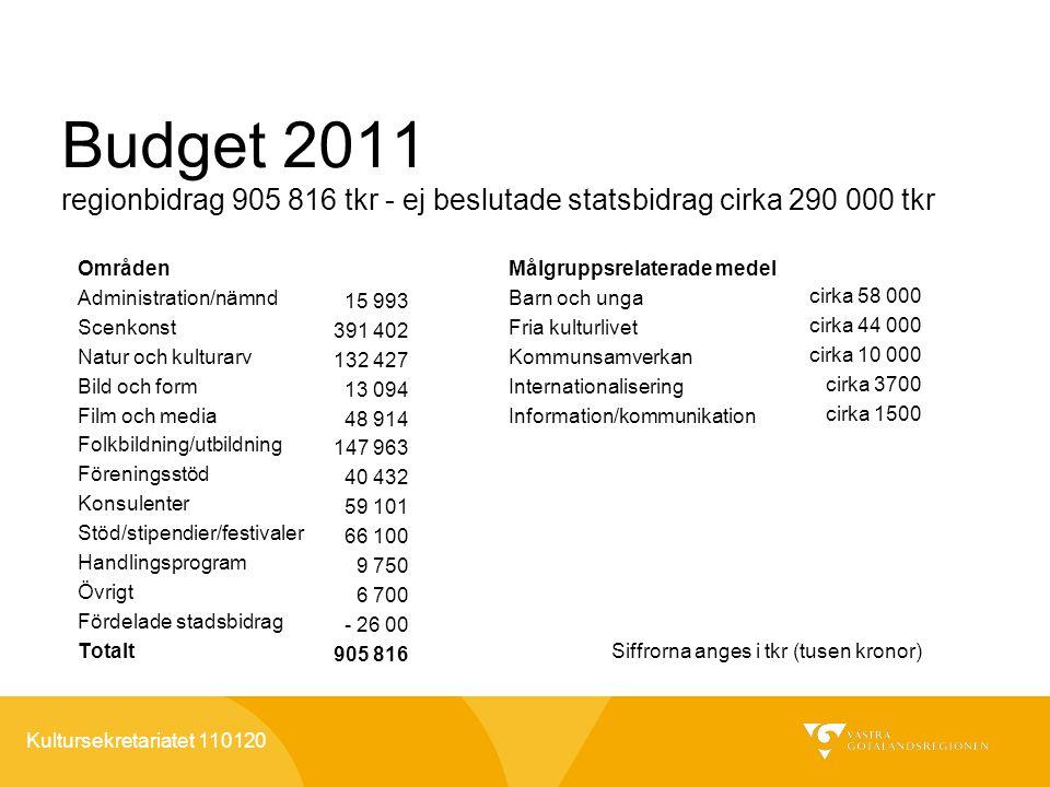 Kultursekretariatet 110120 Budget 2011