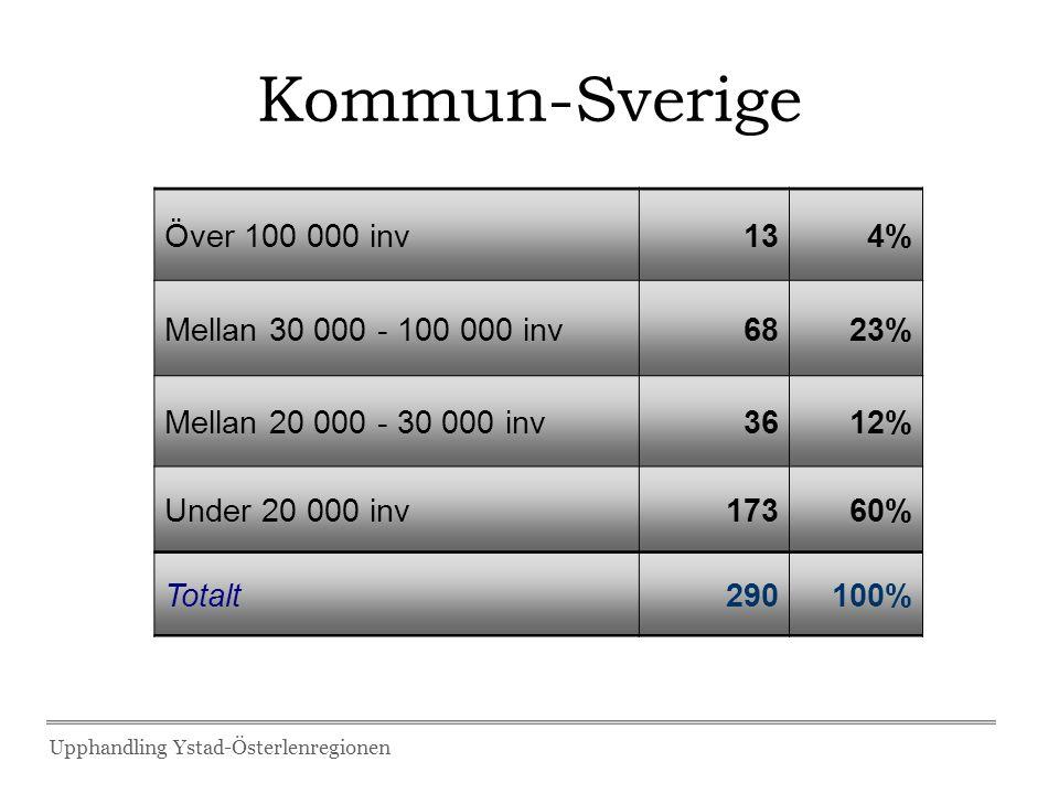 Kommun-Sverige Över 100 000 inv134% Mellan 30 000 - 100 000 inv6823% Mellan 20 000 - 30 000 inv3612% Under 20 000 inv17360% Totalt290100% Upphandling