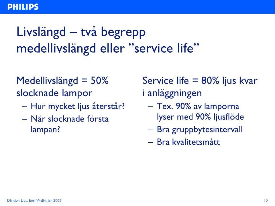 Division Ljus, Emil Welin, Jan 200310 Livslängd – två begrepp medellivslängd eller service life Medellivslängd = 50% slocknade lampor –Hur mycket ljus återstår.