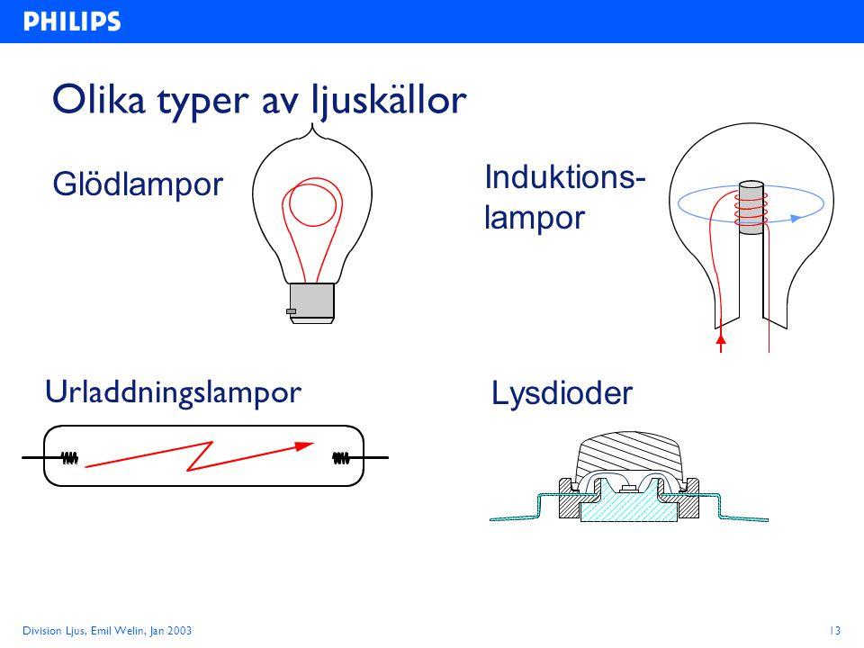 Division Ljus, Emil Welin, Jan 200313 Olika typer av ljuskällor Urladdningslampor Glödlampor Induktions- lampor Lysdioder