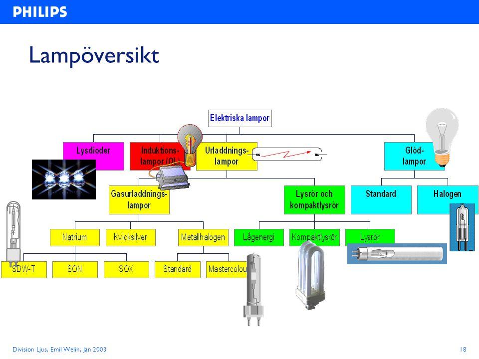 Division Ljus, Emil Welin, Jan 200318 Lampöversikt