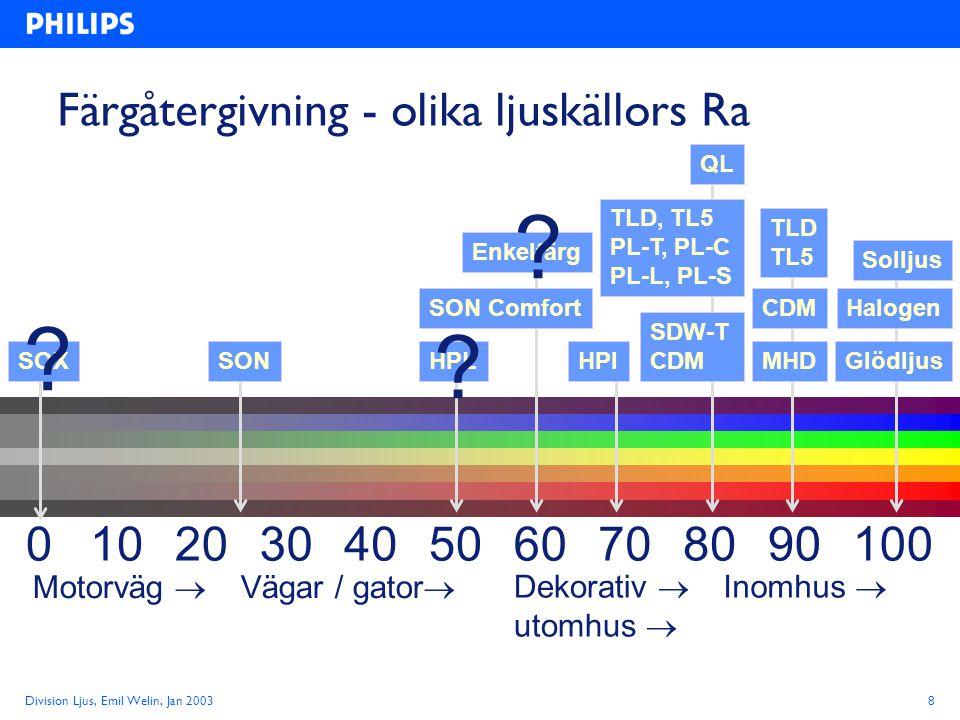 Division Ljus, Emil Welin, Jan 20038 Färgåtergivning - olika ljuskällors Ra 1020508010090703040600 SOXSONHPL SDW-T CDM GlödljusHPI Enkelfärg TLD, TL5 PL-T, PL-C PL-L, PL-S TLD TL5 Halogen QL SON Comfort MHD Solljus Inomhus  Motorväg  Dekorativ  utomhus  Vägar / gator  .