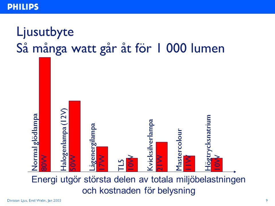 Division Ljus, Emil Welin, Jan 20039 Ljusutbyte Så många watt går åt för 1 000 lumen Normal glödlampa 80W Halogenlampa (12V) 50W Lågenergilampa 17W TL5 10W Kvicksilverlampa 21W Mastercolour 11W Högtrycksnatrium 10W Energi utgör största delen av totala miljöbelastningen och kostnaden för belysning