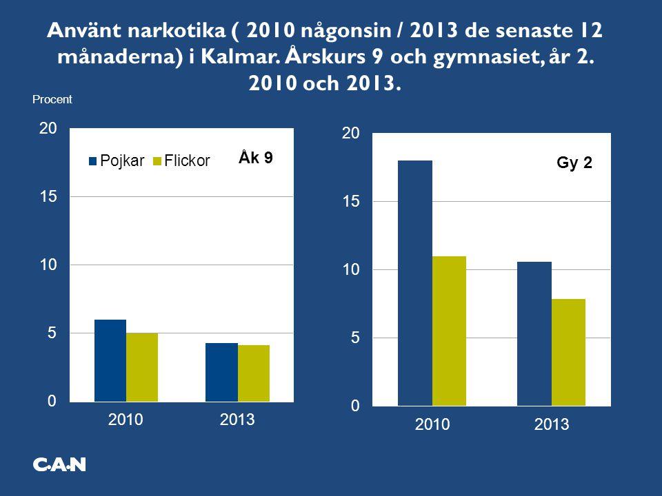 Använt narkotika ( 2010 någonsin / 2013 de senaste 12 månaderna) i Kalmar. Årskurs 9 och gymnasiet, år 2. 2010 och 2013.