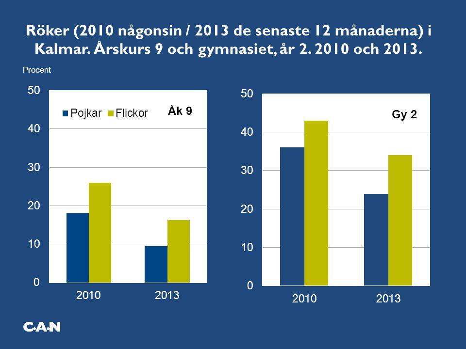 Röker (2010 någonsin / 2013 de senaste 12 månaderna) i Kalmar. Årskurs 9 och gymnasiet, år 2. 2010 och 2013.