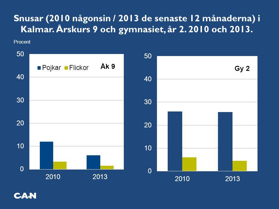 Snusar (2010 någonsin / 2013 de senaste 12 månaderna) i Kalmar. Årskurs 9 och gymnasiet, år 2. 2010 och 2013.