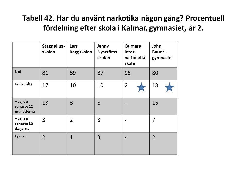 Tabell 42. Har du använt narkotika någon gång? Procentuell fördelning efter skola i Kalmar, gymnasiet, år 2. Stagnelius- skolan Lars Kaggskolan Jenny