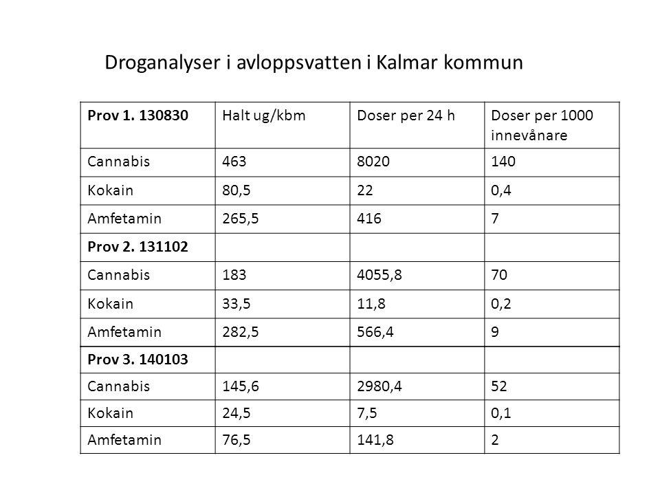 Droganalyser i avloppsvatten i Kalmar kommun Prov 1. 130830Halt ug/kbmDoser per 24 hDoser per 1000 innevånare Cannabis4638020140 Kokain80,5220,4 Amfet