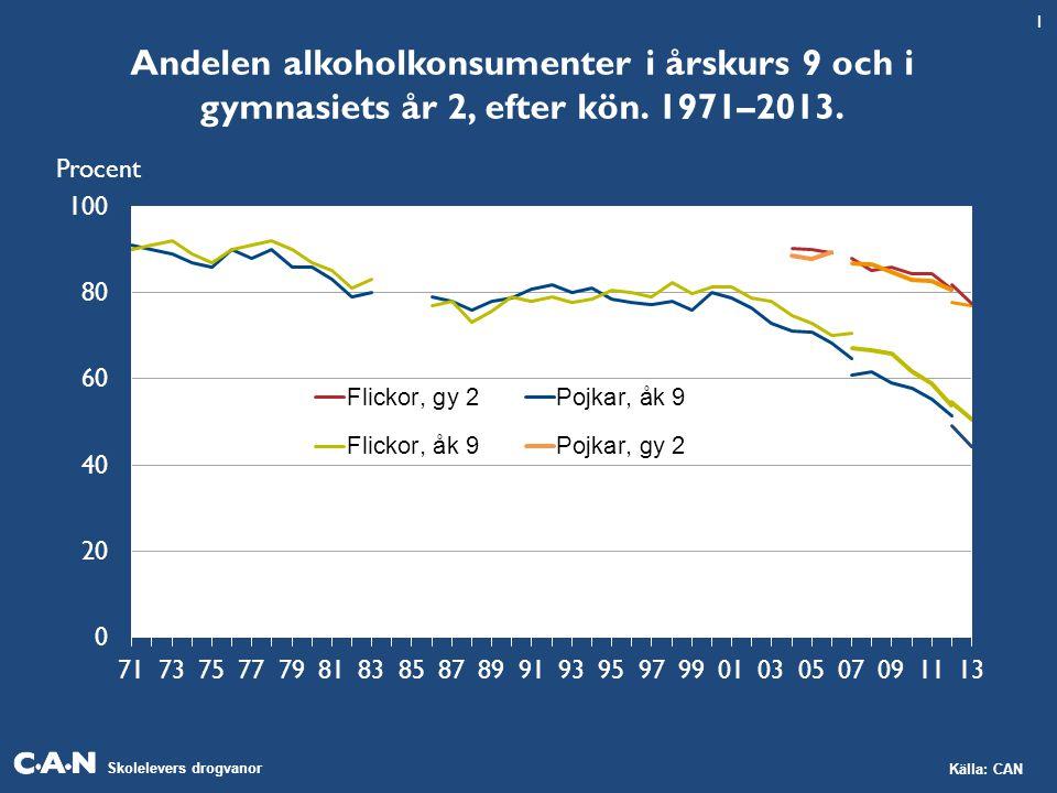 Skolelevers drogvanor Källa: CAN Andelen alkoholkonsumenter i årskurs 9 och i gymnasiets år 2, efter kön. 1971–2013. 1 Procent