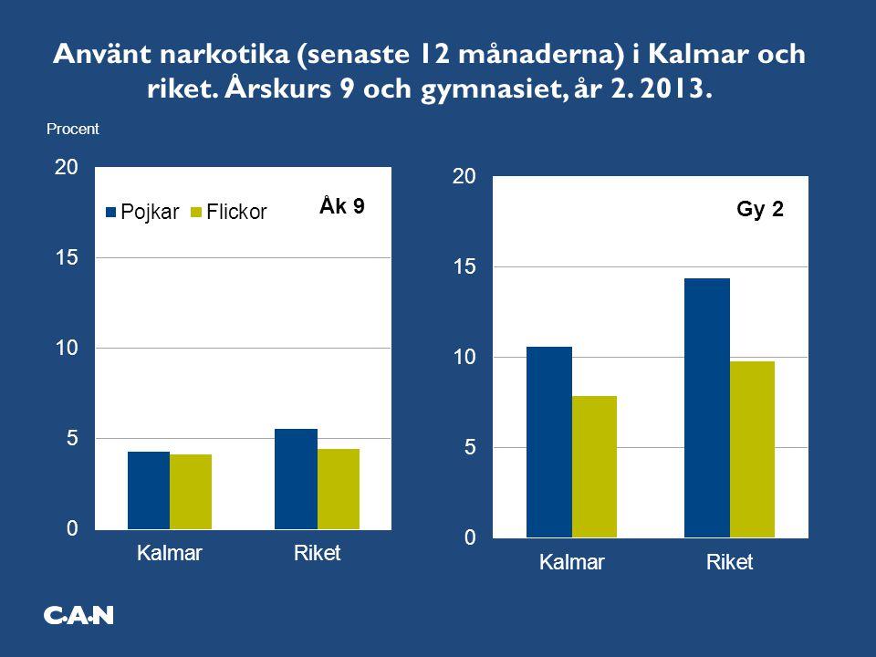 Använt narkotika (senaste 12 månaderna) i Kalmar och riket. Årskurs 9 och gymnasiet, år 2. 2013.
