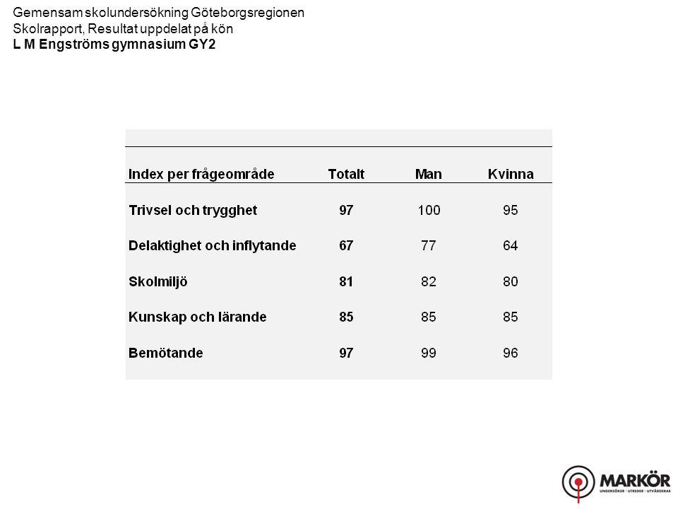 Gemensam skolundersökning Göteborgsregionen Skolrapport, Resultat uppdelat på kön L M Engströms gymnasium GY2 Trivsel och trygghet, Delaktighet och inflytande