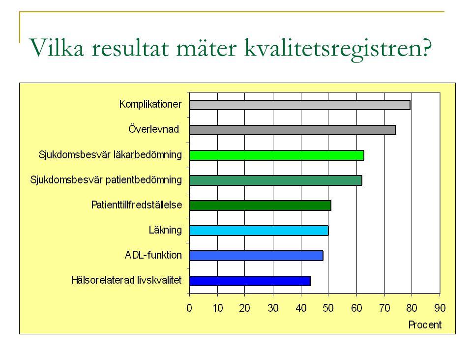 Det svenska HFS-nätverket 2011 30 medlemsorganisationer, drygt 70 sjukhus/vård- organisationer Nätverket Hälsofrämjande sjukhus och vårdorganisationer (HFS) = sjukhus, primärvårdsorg = landsting, privata vårdföretag