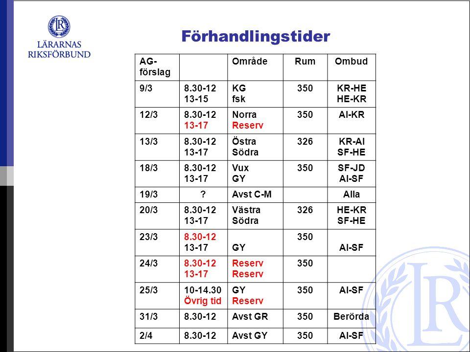AG- förslag OmrådeRumOmbud 9/38.30-12 13-15 KG fsk 350KR-HE HE-KR 12/38.30-12 13-17 Norra Reserv 350AI-KR 13/38.30-12 13-17 Östra Södra 326KR-AI SF-HE 18/38.30-12 13-17 Vux GY 350SF-JD AI-SF 19/3?Avst C-M Alla 20/38.30-12 13-17 Västra Södra 326HE-KR SF-HE 23/38.30-12 13-17 GY 350 AI-SF 24/38.30-12 13-17Reserv 350 25/310-14.30 Övrig tid GY Reserv 350AI-SF 31/38.30-12Avst GR350Berörda 2/48.30-12Avst GY350AI-SF Förhandlingstider