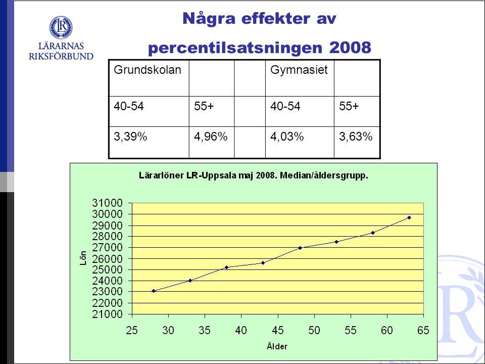 GrundskolanGymnasiet 40-5455+40-5455+ 3,39%4,96%4,03%3,63% Några effekter av percentilsatsningen 2008