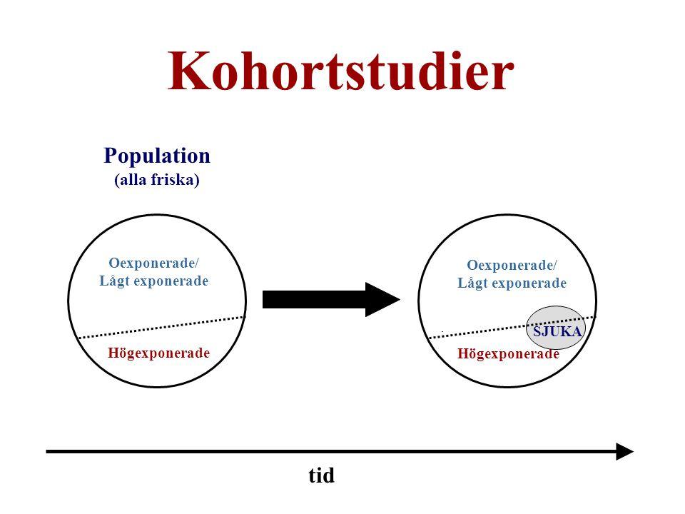 Kohortstudier Population (alla friska) tid Oexponerade/ Lågt exponerade Högexponerade Oexponerade/ Lågt exponerade Högexponerade SJUKA