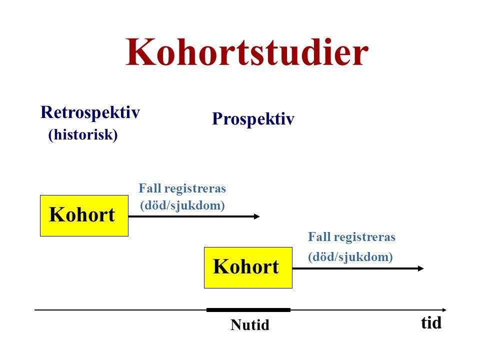 Retrospektiv (historisk) Prospektiv Kohort Fall registreras (död/sjukdom) Kohort Fall registreras (död/sjukdom) tid Nutid Kohortstudier