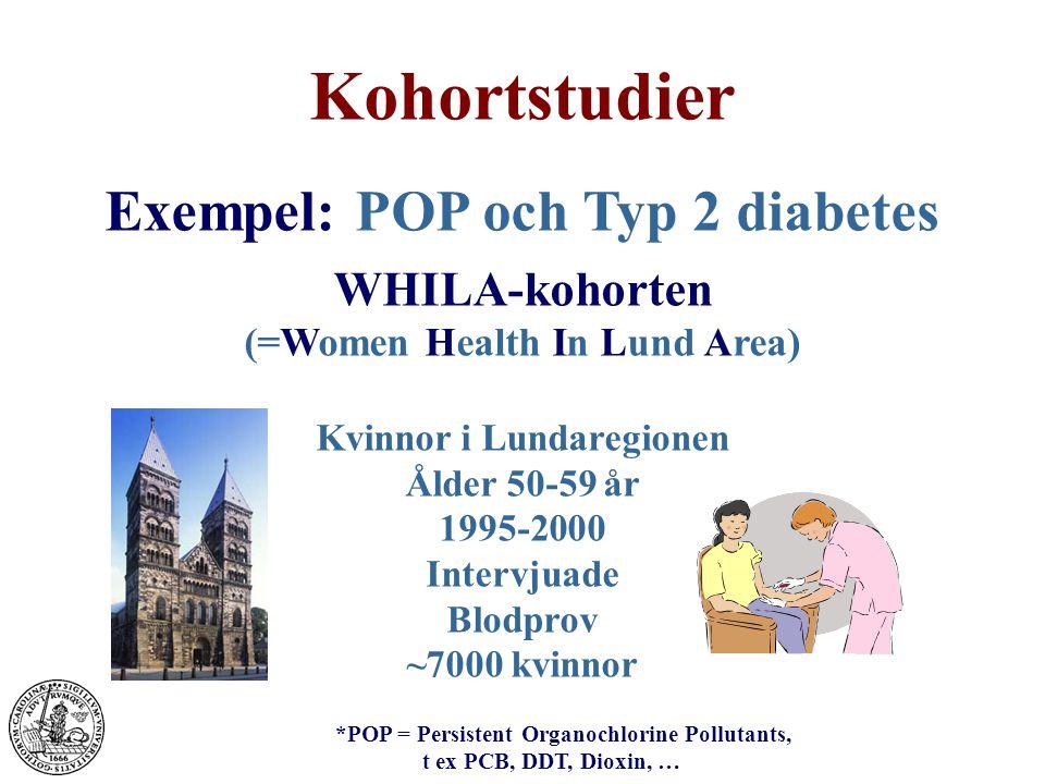 Exempel: POP och Typ 2 diabetes WHILA-kohorten (=Women Health In Lund Area) Kvinnor i Lundaregionen Ålder 50-59 år 1995-2000 Intervjuade Blodprov ~7000 kvinnor *POP = Persistent Organochlorine Pollutants, t ex PCB, DDT, Dioxin, …