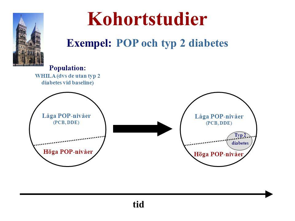 Kohortstudier Exempel: POP och typ 2 diabetes Population: WHILA (dvs de utan typ 2 diabetes vid baseline) tid Låga POP-nivåer (PCB, DDE) Höga POP-nivåer Typ 2 diabetes Låga POP-nivåer (PCB, DDE)