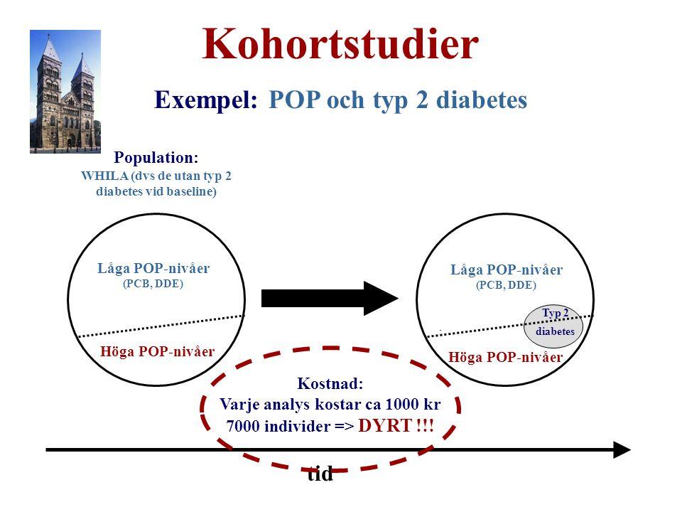 Kohortstudier Exempel: POP och typ 2 diabetes Population: WHILA (dvs de utan typ 2 diabetes vid baseline) tid Låga POP-nivåer (PCB, DDE) Höga POP-nivåer Typ 2 diabetes Låga POP-nivåer (PCB, DDE) Kostnad: Varje analys kostar ca 1000 kr 7000 individer => DYRT !!!