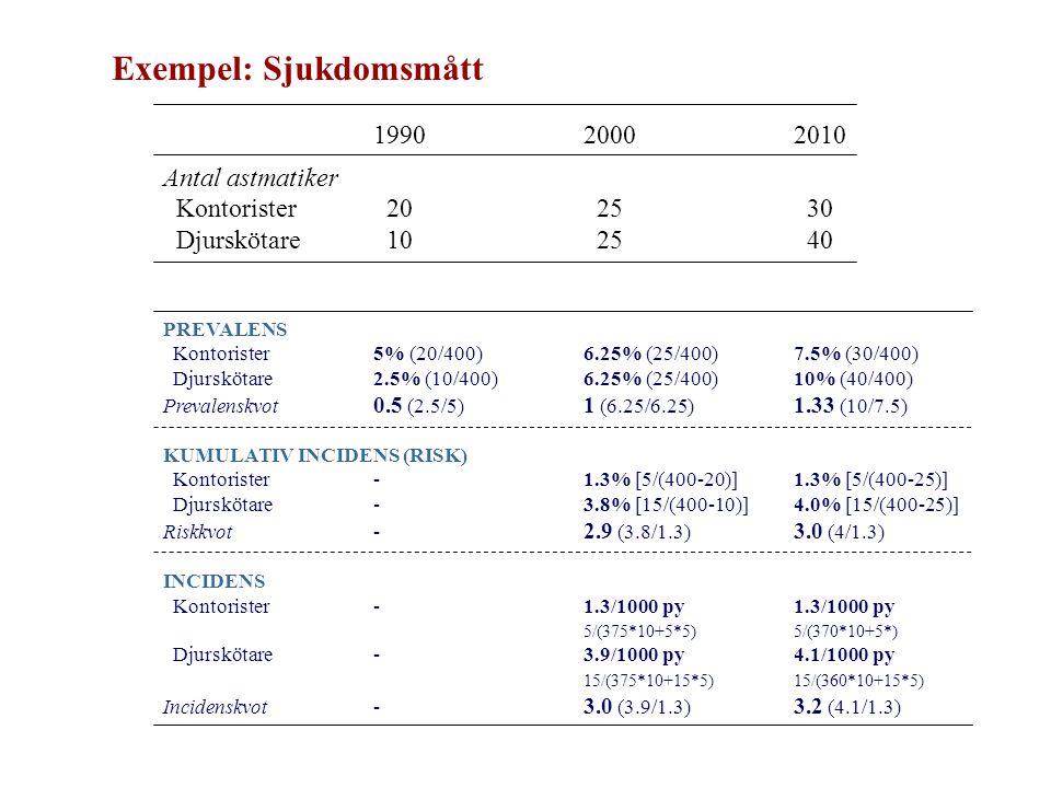 Exempel: Sjukdomsmått 199020002010 Antal astmatiker Kontorister 20 25 30 Djurskötare 10 25 40 PREVALENS Kontorister5% (20/400)6.25% (25/400)7.5% (30/400) Djurskötare2.5% (10/400)6.25% (25/400)10% (40/400) Prevalenskvot 0.5 (2.5/5) 1 (6.25/6.25) 1.33 (10/7.5) KUMULATIV INCIDENS (RISK) Kontorister-1.3% [5/(400-20)]1.3% [5/(400-25)] Djurskötare-3.8% [15/(400-10)]4.0% [15/(400-25)] Riskkvot- 2.9 (3.8/1.3) 3.0 (4/1.3) INCIDENS Kontorister-1.3/1000 py1.3/1000 py 5/(375*10+5*5)5/(370*10+5*) Djurskötare-3.9/1000 py4.1/1000 py 15/(375*10+15*5)15/(360*10+15*5) Incidenskvot- 3.0 (3.9/1.3) 3.2 (4.1/1.3)