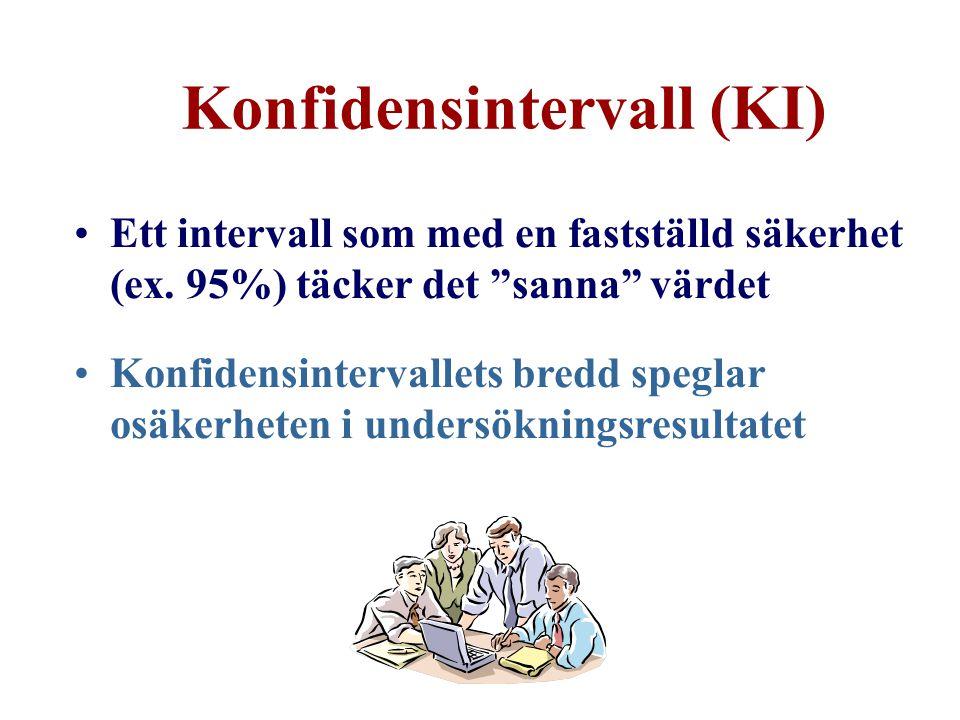 """Konfidensintervall (KI) Ett intervall som med en fastställd säkerhet (ex. 95%) täcker det """"sanna"""" värdet Konfidensintervallets bredd speglar osäkerhet"""