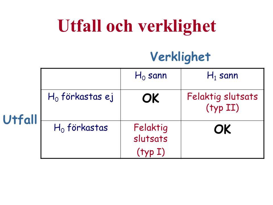 Utfall och verklighet H 0 sannH 1 sann H 0 förkastas ej OK Felaktig slutsats (typ II) H 0 förkastasFelaktig slutsats (typ I) OK Verklighet Utfall